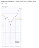 au-registration-spike-2020.png